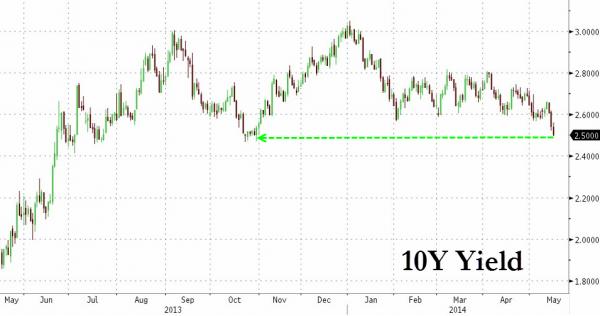 Forexpros bono a 10 aos
