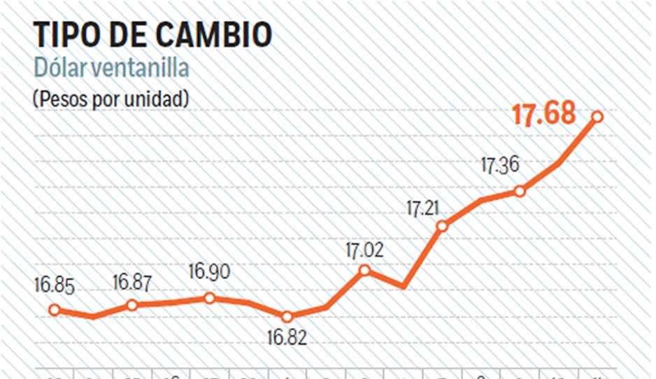 Tasa De Cambio Peso Dominicano A Dolar Historico