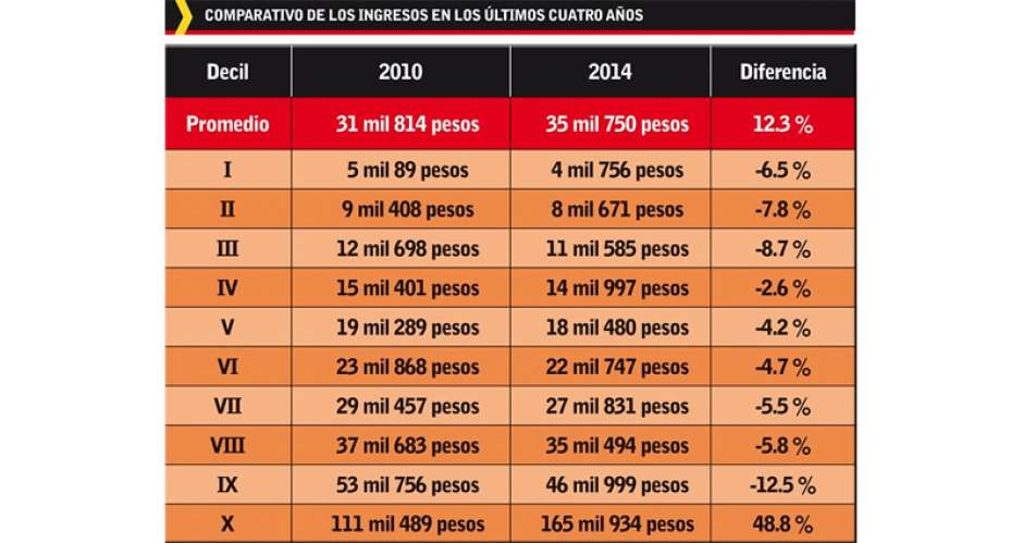 40fffd87f6ff Sólo poblanos del penthouse aumentaron sus ingresos en los últimos cuatro  años