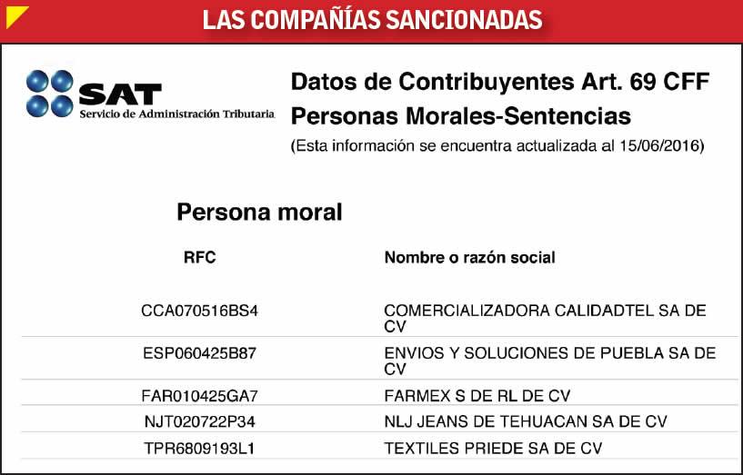 cinco empresas poblanas en la lista negra del sat