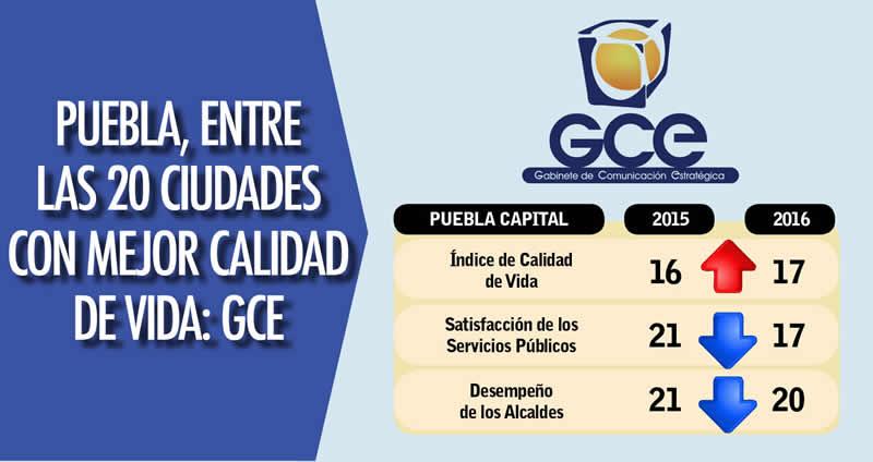 Puebla entre las 20 ciudades con mejor calidad de vida gce - Ciudades con mejor calidad de vida en espana ...