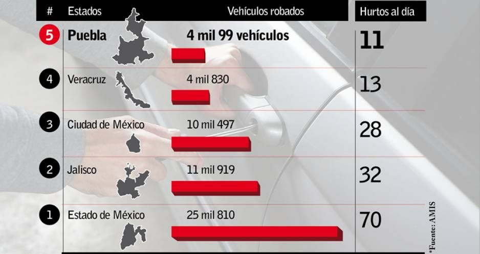 Robo de autos creció 28.4% anual a noviembre: AMIS
