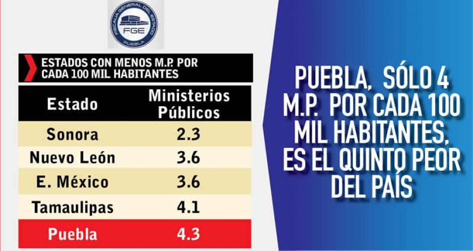 ¿Cuáles son las procuradurías más y menos eficaces en México?