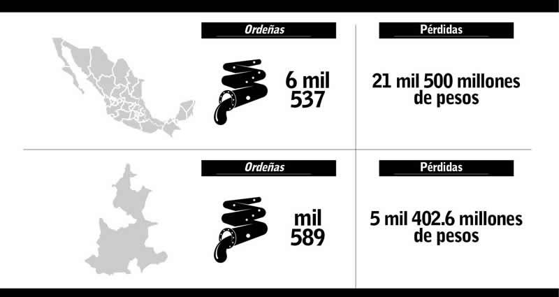 Puebla entre los 4 estados que registra más robo de gasolina