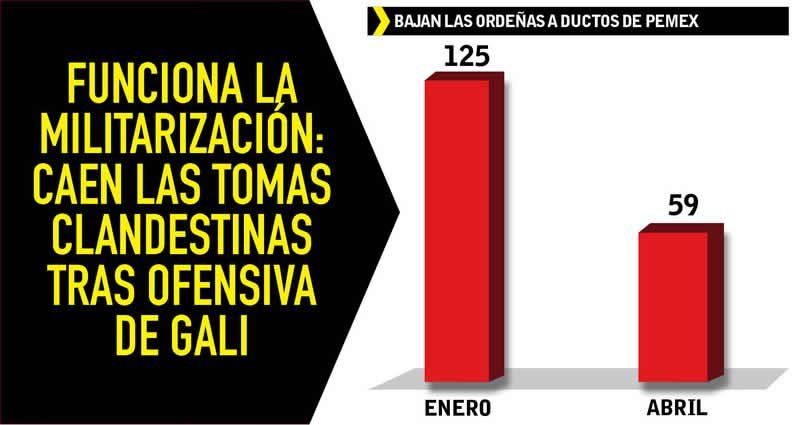 Disminuye 50% robo de hidrocarburo en Jalisco