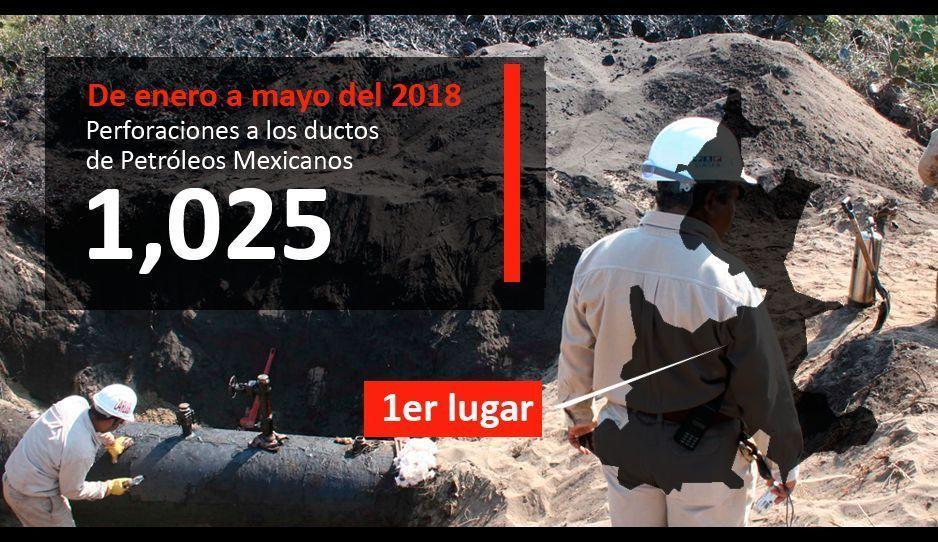 Con mil 25 tomas clandestinas en cinco meses, Puebla es 1er lugar nacional