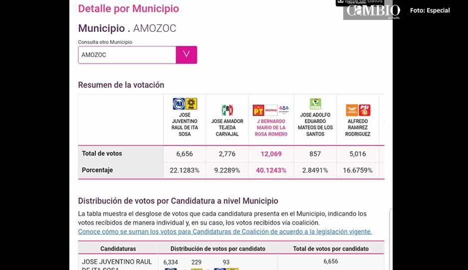 Aventaja el candidato de Morena para la alcaldía de Amozoc