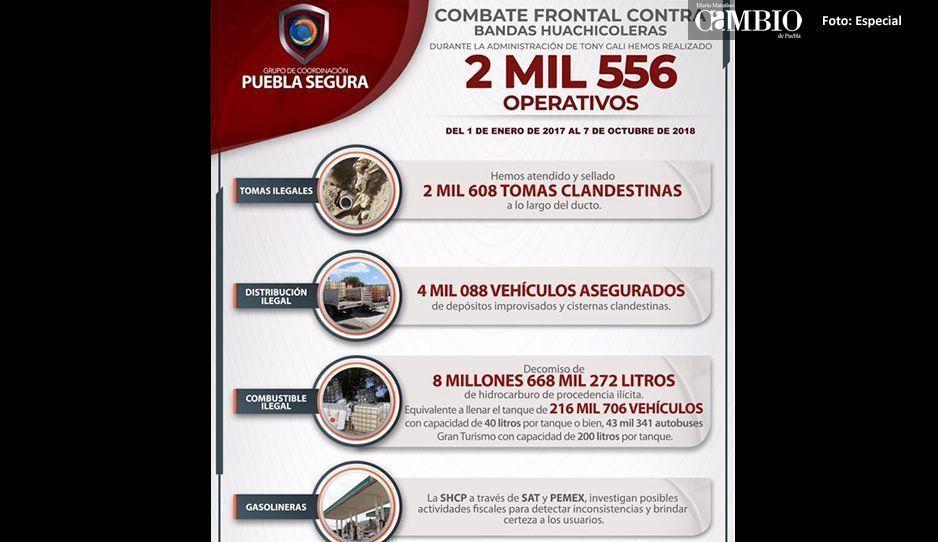 Operativos contra el huachicol mantienen  resultados contundentes: Puebla Segura