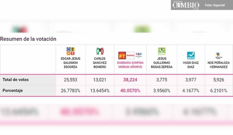 Morena lleva ventaja en las diputaciones locales de Texmelucan y Huejotzingo