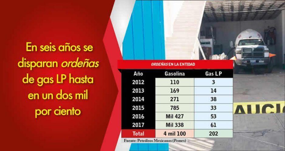 Aumentan tomas clandestinas de gas LP en 2 mil % entre 2012 y 2017