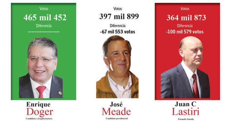 Doger pierde, pero tuvo más votos que Meade y Lastiri