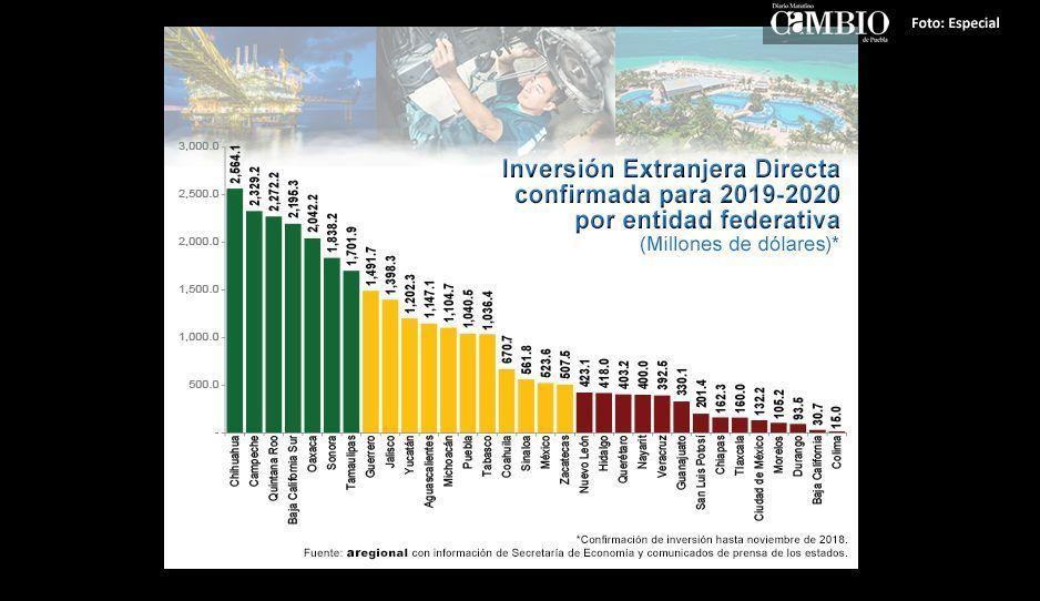 Puebla obtendrá mil millones en inversión extranjera para 2019