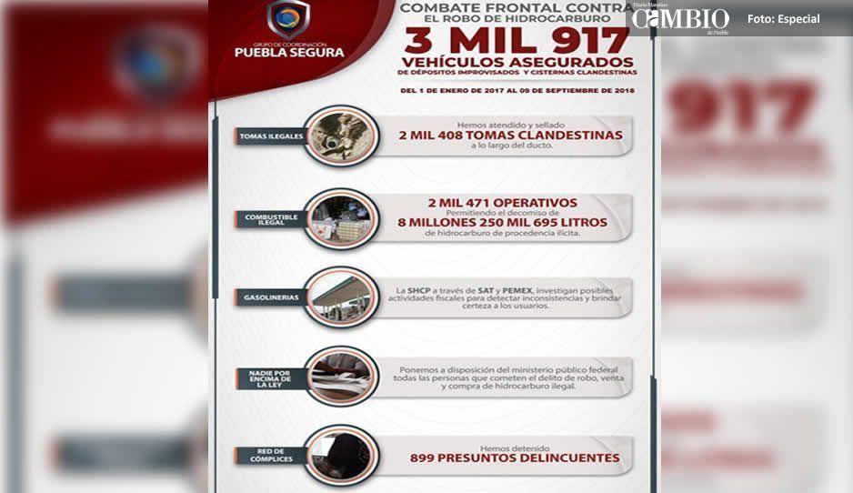 Con Puebla Segura se han recuperado más  de 3 mil vehículos robados por el huachicol