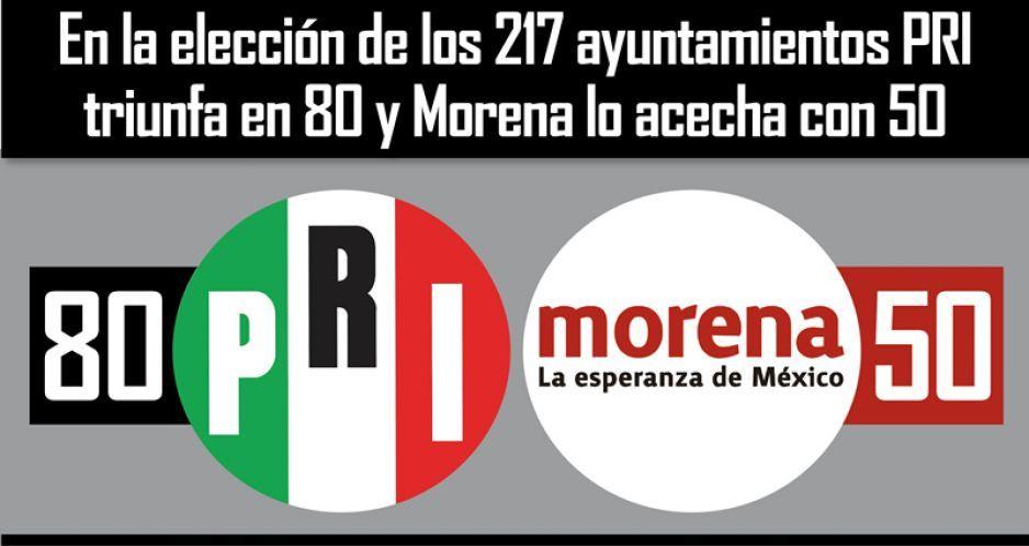 En la elección de los 217 ayuntamientos PRI triunfa en 80 y Morena lo acecha con 50