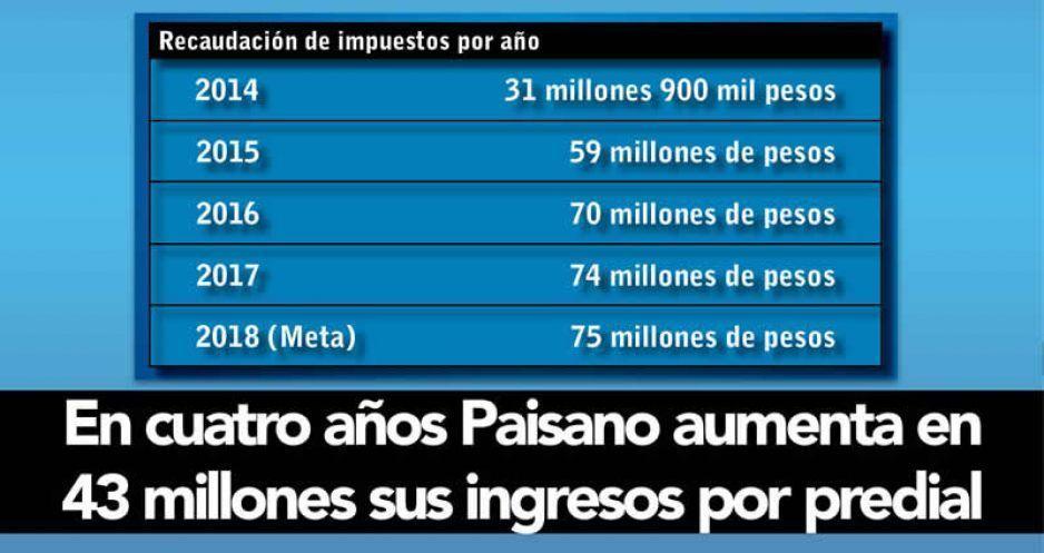 En cuatro años Paisano aumenta en 43 millones sus ingresos por predial