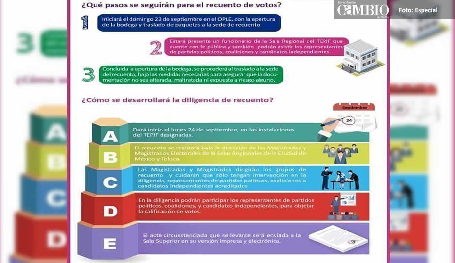 ¿Te da miedo el recuento total de la elección en Puebla? Así se hará el voto por voto