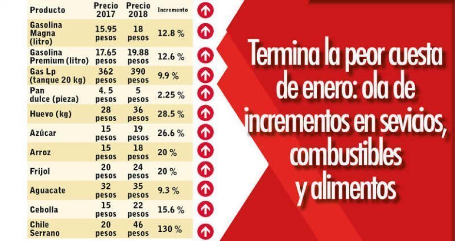 Se disparan precios de combustibles, casetas y canasta básica en Puebla