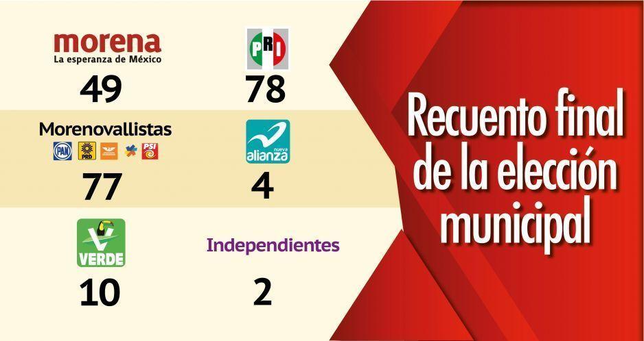 Humo blanco en 216 alcaldías: 78 PRI, 49 Morena, morenovallistas 77, el Verde 10 y 2 independientes