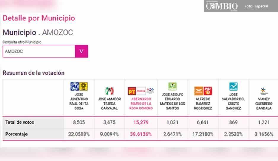 Cinco candidatos de Amozoc impugnarán triunfo de morenista