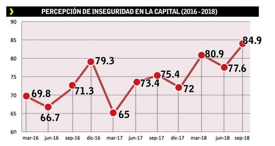 Aumenta 15 % la percepción de inseguridad en la capital en 3 años