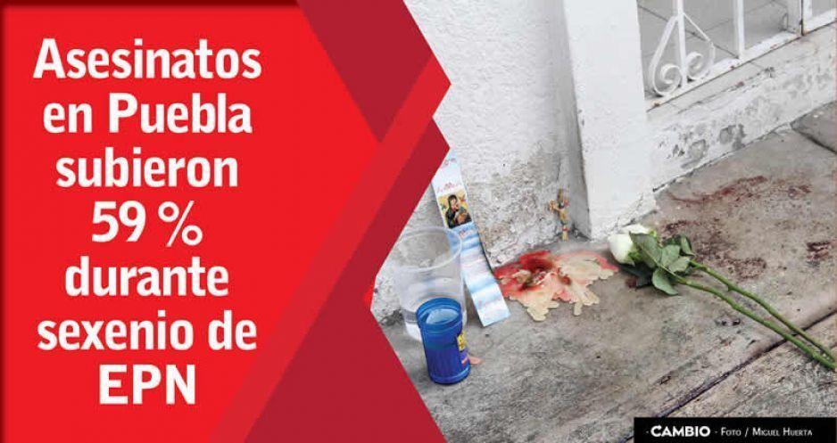 Asesinatos en Puebla subieron 59 % durante sexenio de EPN