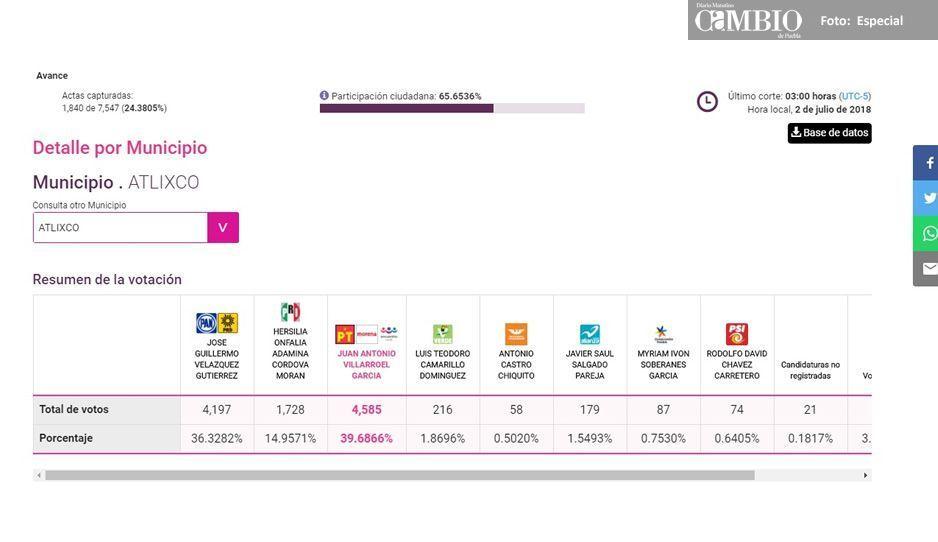 Villarroel se beneficia del efecto AMLO: sin hacer campaña aventaja en Atlixco