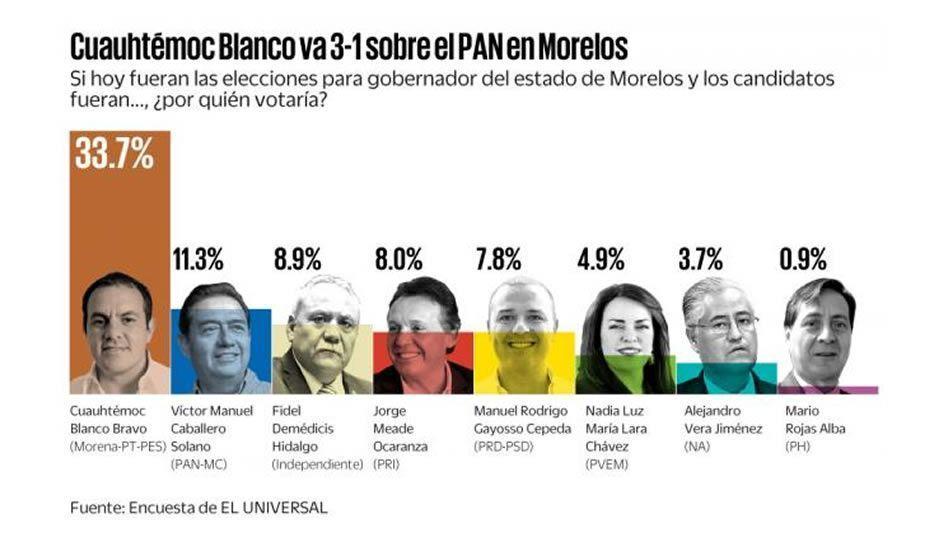 Cuauhtémoc Blanco encabeza las encuestas para la gubernatura de Morelos