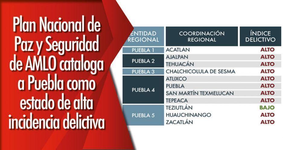 Plan Nacional de Paz y Seguridad de AMLO cataloga a Puebla como estado de alta incidencia delictiva