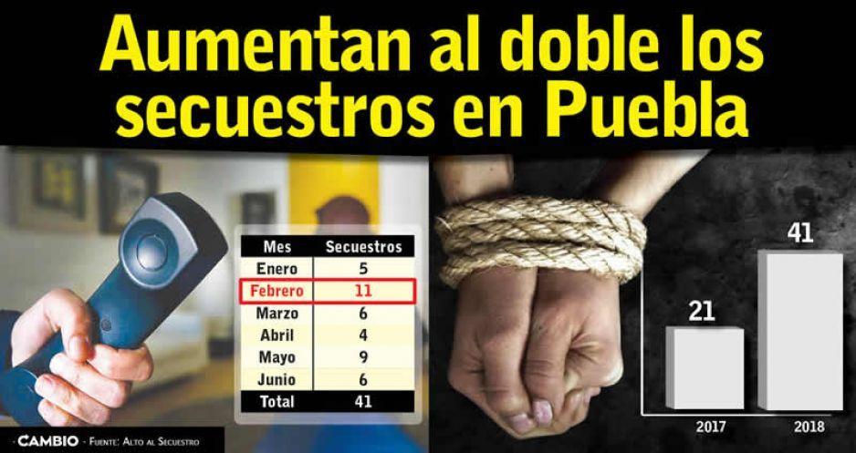 Aumentan al doble los  secuestros en Puebla