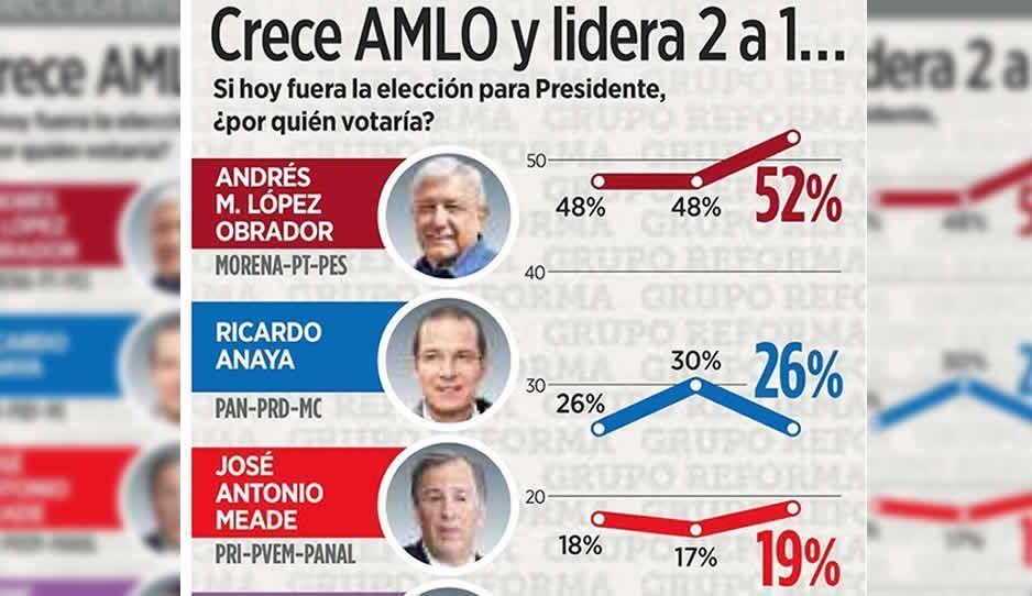 AMLO sigue subiendo en preferencias; Anaya supera a Meade: encuesta Reforma