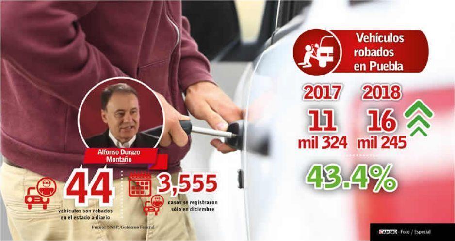 Puebla ocupa el sexto lugar en robos de autos: Durazo