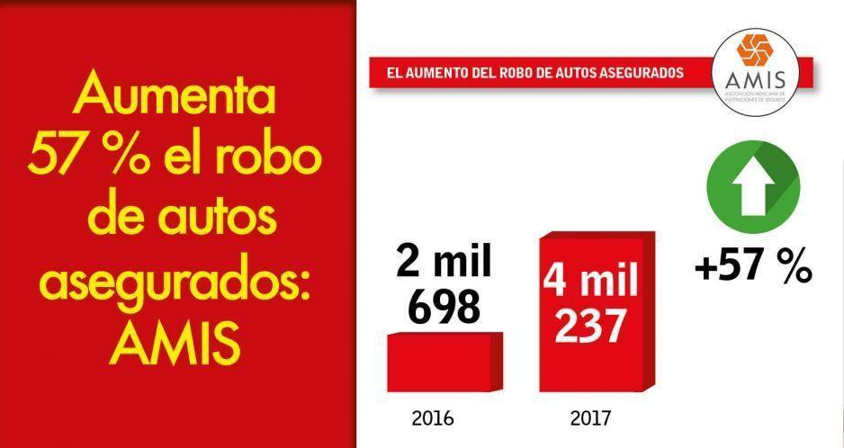 Aumenta 57 % el robo de autos asegurados: AMIS