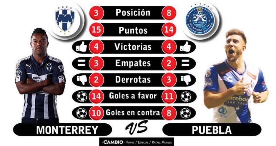 Monterrey tendrá buen duelo ante Puebla y busca sumar puntos
