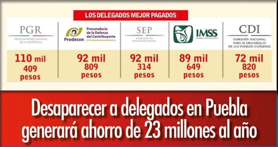Desaparecer a delegados en Puebla generará ahorro de 23 millones al año