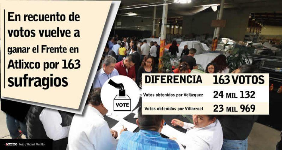 Recuento de Atlixco ratifica el triunfo de Por Puebla al Frentepor una diferencia de 163 votos