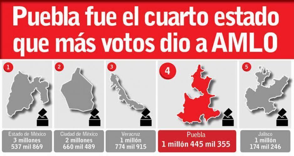 Puebla fue el cuarto estado que más votos dio a AMLO