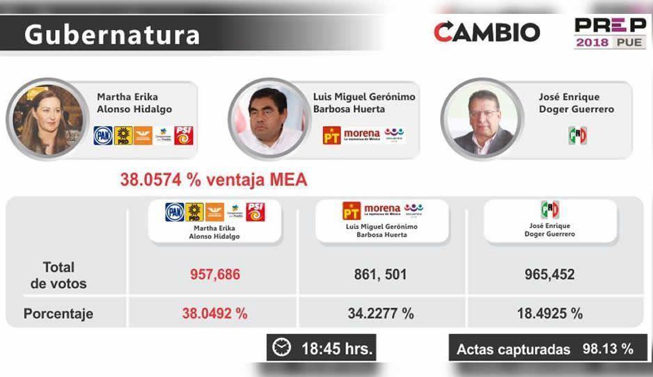 Martha Erika sigue agrandando su ventaja sobre Barbosa: 3.8 por ciento que son 957 mil 686 votos al cierre del PREP