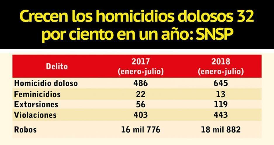 Crecen los homicidios dolosos 32 por ciento en un año: SNSP