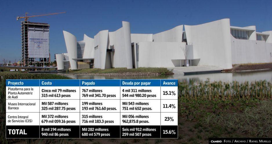 Gali reduce 15.6 % deuda de obras morenovallistas