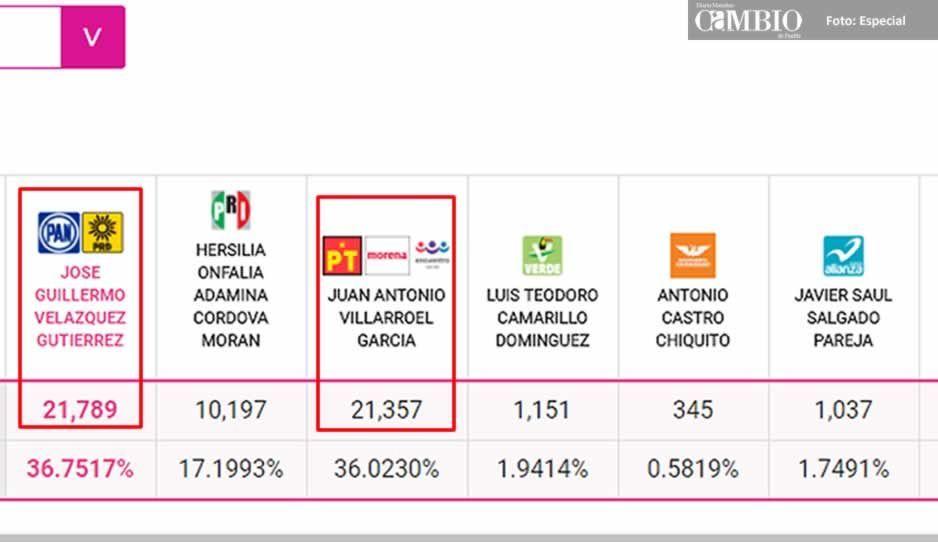 Empate técnico entre Morena y PAN-PRD en Atlixco