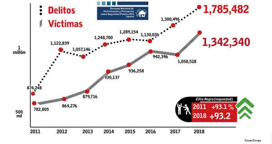 Aumentan delitos en Puebla en 100 por ciento desde 2010