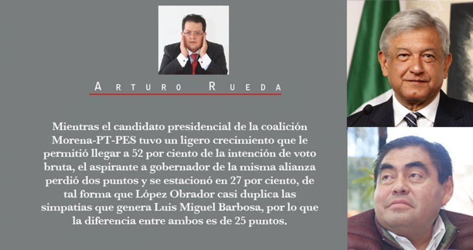 Crece brecha de voto diferenciado entre AMLO y Barbosa: pasa de 19 a 25 puntos