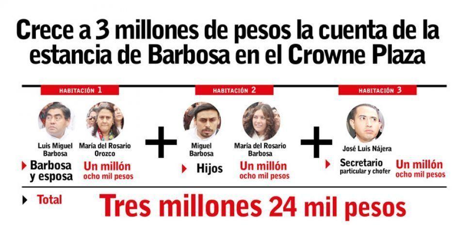 Crece a 3 millones de pesos la cuenta de la estancia de Barbosa en el Crowne Plaza