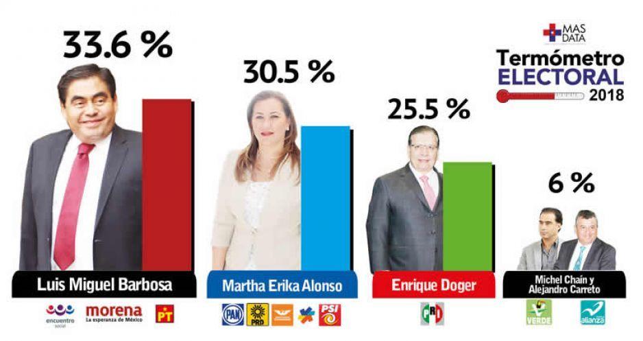 Mas Data: Barbosa toma la delantera por Casa Puebla, pero en carrera de tres