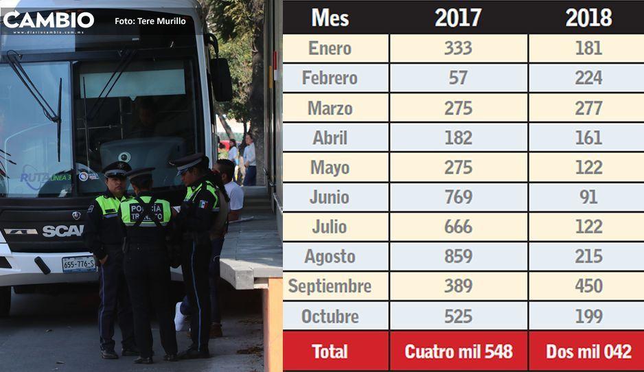 Durante 2018 disminuyeron  multas al transporte público