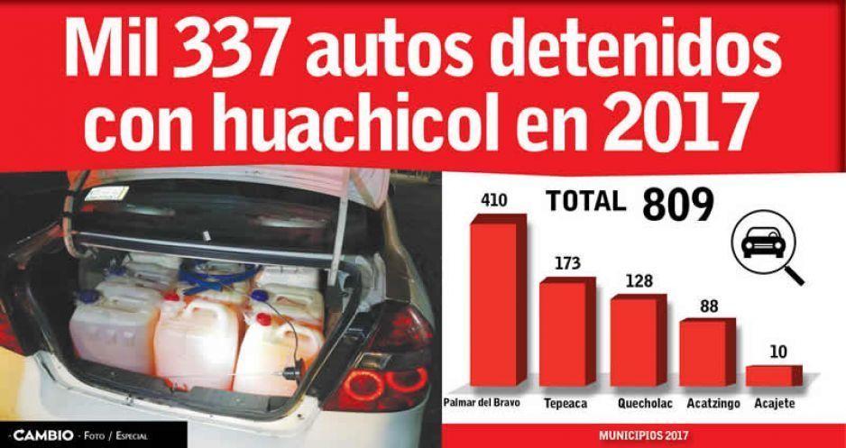 Mil 337 autos detenidos con huachicol en 2017