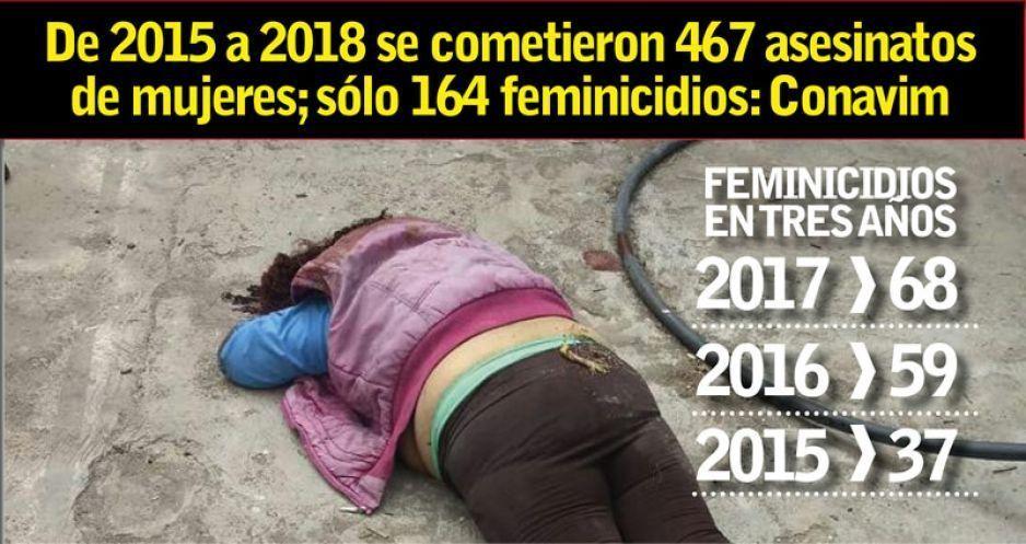 Cifras oficiales: suman 164 feminicidios entre 2015 y 2018