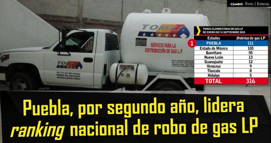 Puebla, por segundo año, lidera ranking nacional de robo de gas LP