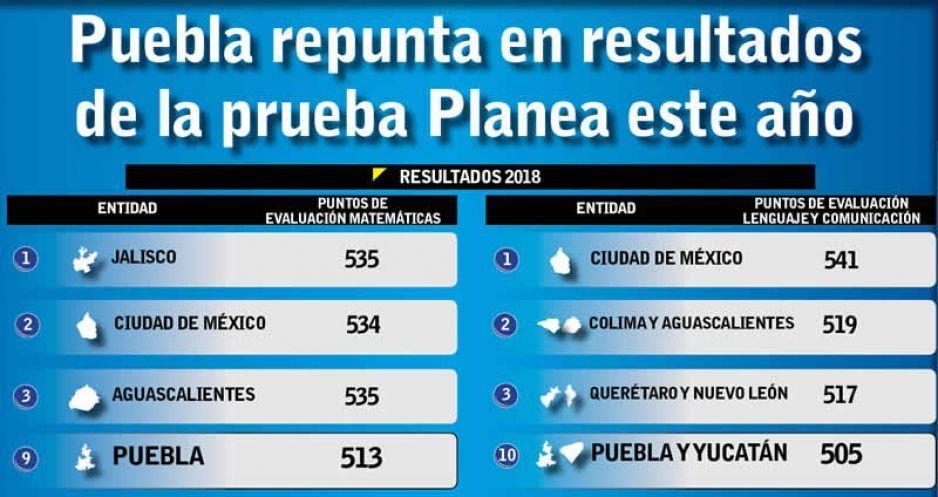 Puebla repunta en resultados de la prueba Planea este año