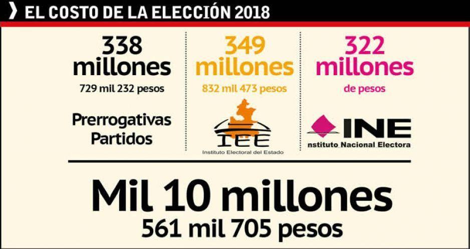 Derroche: elecciones 2018 en Puebla costarán más de ¡MIL MILLONES!